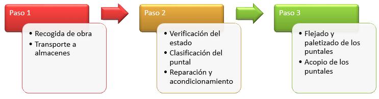 proceso acondicionamiento puntales usados